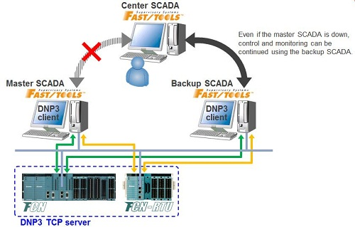 Addition of DNP3 TCP dual connection support