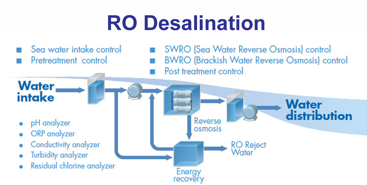Desalination Yokogawa Electric Corporation