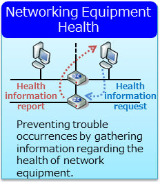 Network Equipment Health Monitoring Service