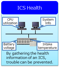 System Health Monitoring Service