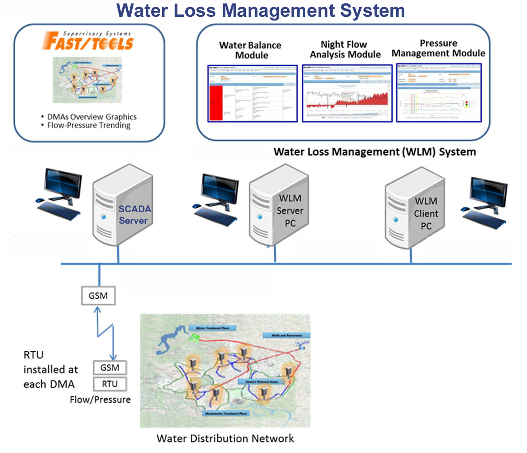 Water Loss Management System