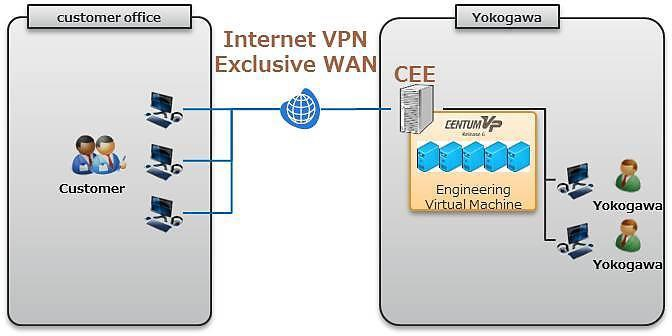 Internet VPN or Exclusive PJT WA