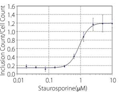 Dose response curve (X: Staurosporine dosage, Y:Inclusion Count/Cell Count)