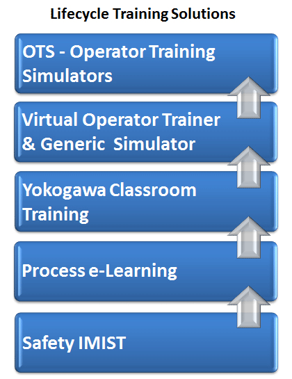 Lifecycle Training Solutions