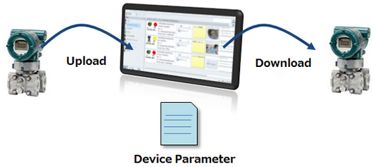 Reading and Writing Device parameters