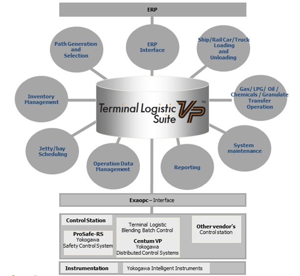 Terminal Logistic Suite VP