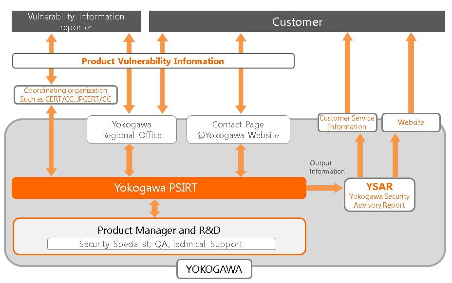 Yokogawa Product Security Incident Response Team