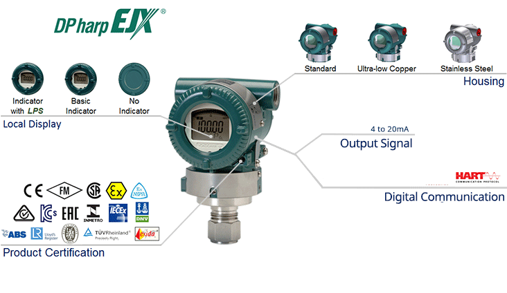 EJX630A In-Line Mount High Perfomance Gauge Pressure Transmitter