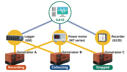 Simultaneous evaluation tests of multiple generators