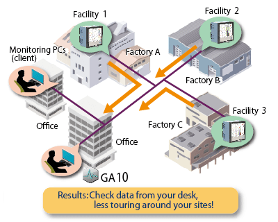 Data monitoring in manufacturing sites