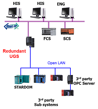 UGS between CENTUM VP and subsystem controllers