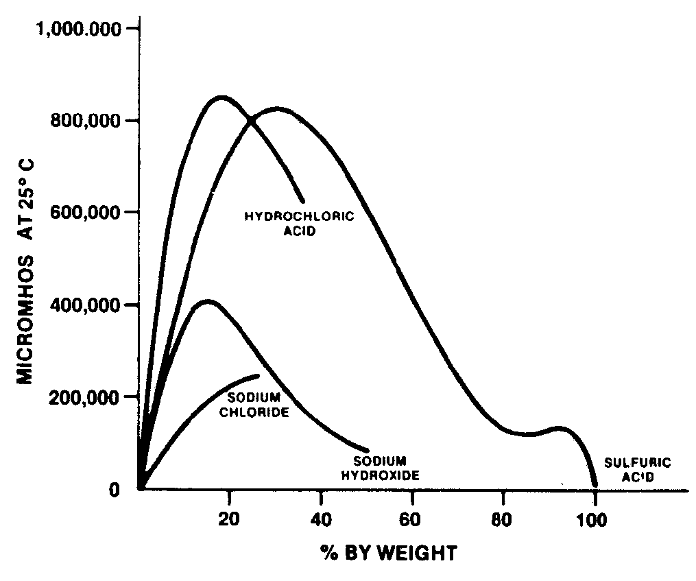 Percent Concentration Sensors ISC40 | Yokogawa Electric