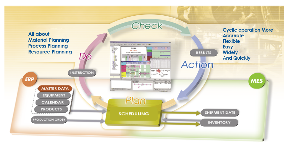 Planning and scheduling systems image