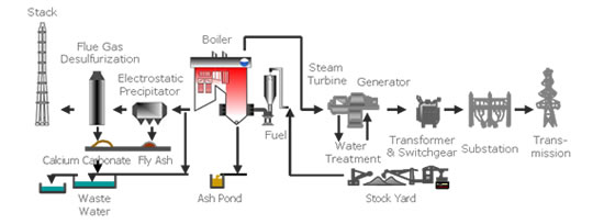 Coal/Oil/Gas fired Power Generation Process
