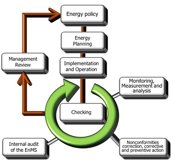 ISO50001 International Standard based Energy Management
