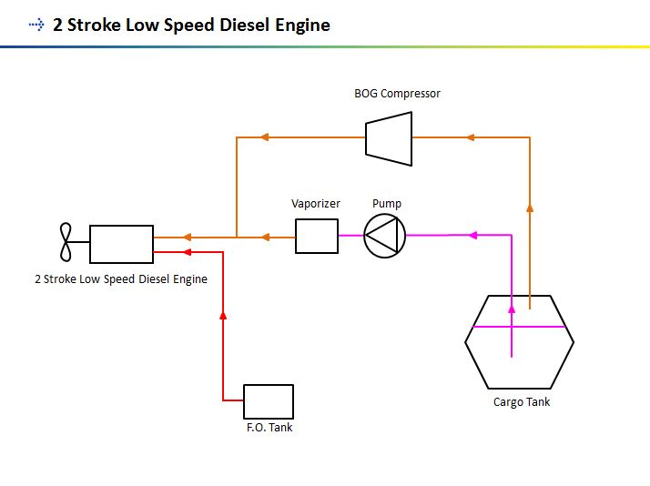 2-stroke low-speed engine
