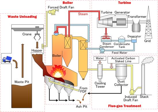 Waste To Energy Yokogawa Electric Corporation