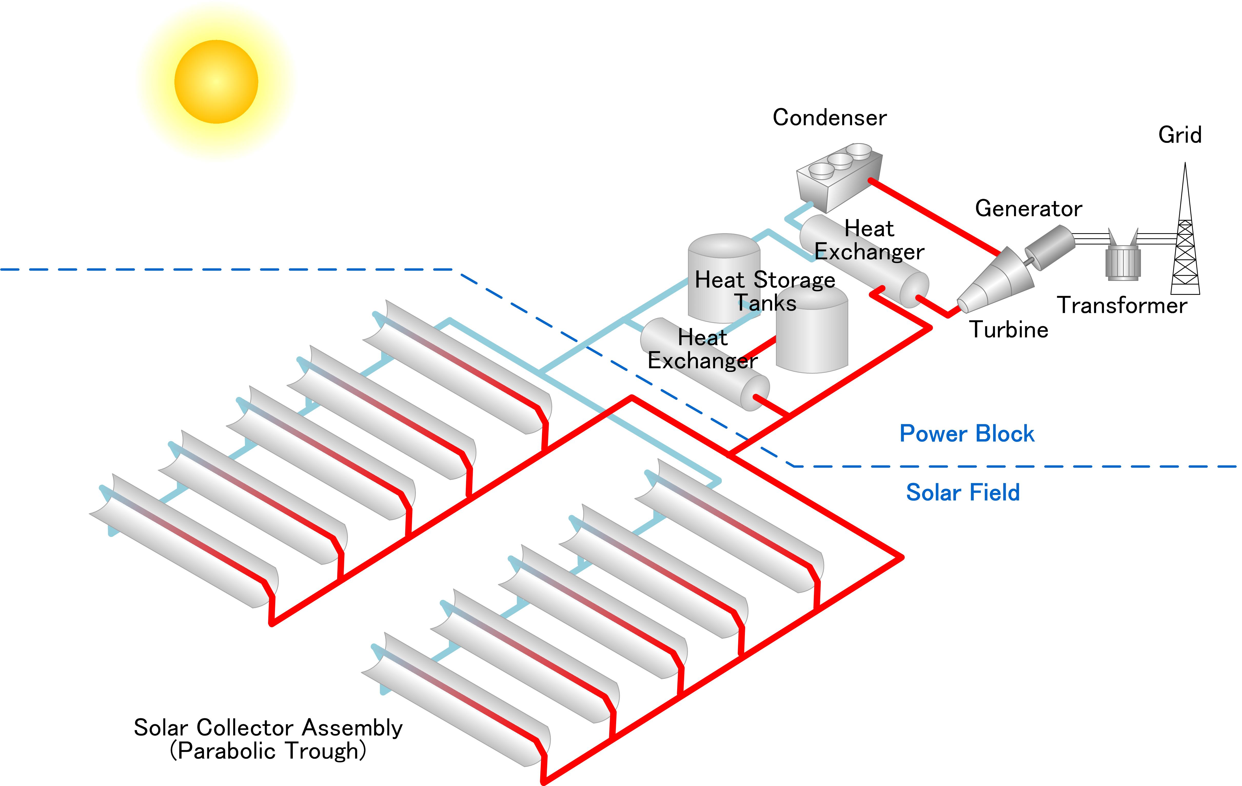 Solar Power Yokogawa Australia