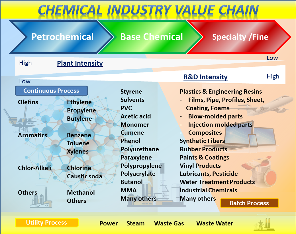 Chemical Industry Value Chain