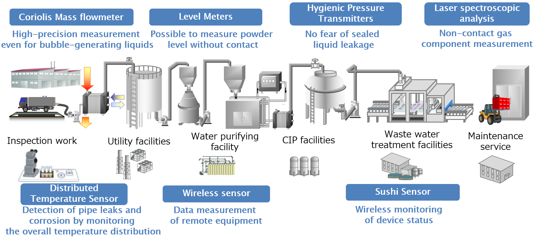 Sensors for Food Factory