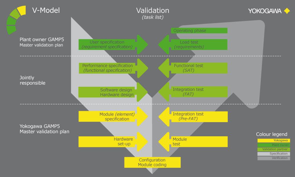 Validation V-Model