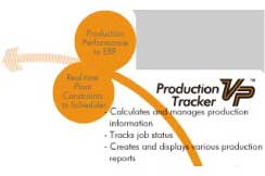 Real-time Production Organizer™ : RPO