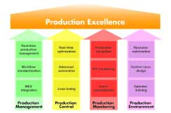 Production Excellence Functions
