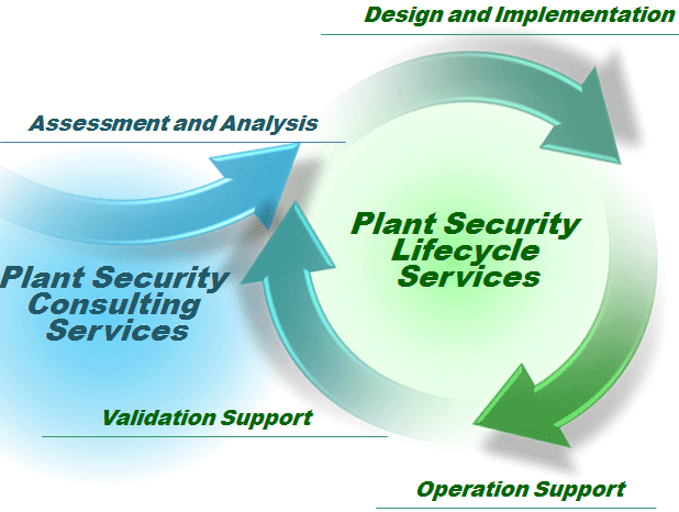 Plant Security Lifecycle Services