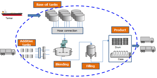 A typical lubricant production process