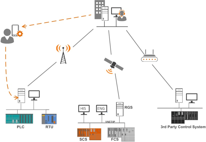 Pipeline monitoring and control configuration