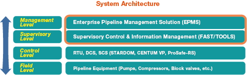 EPMS System Architecture