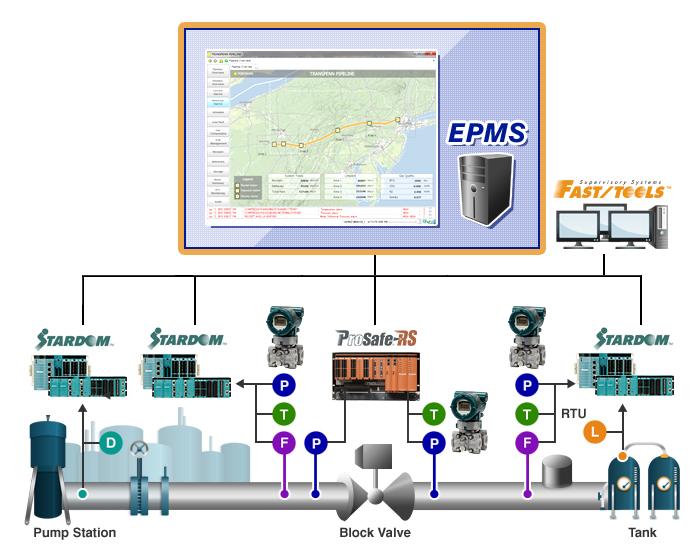 EPMS System