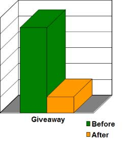 Reduction of Giveaway