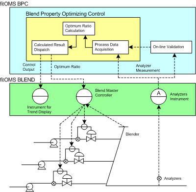 Blending Property Control (BPC)