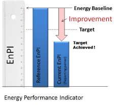 Energy Performance Indicator