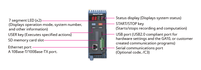 Names of data acquisition module parts