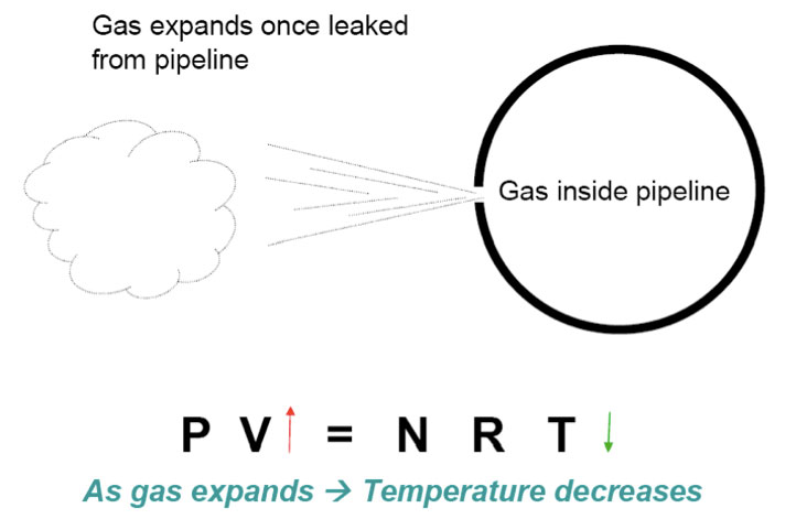 Gas Expands, Temperature Decreases