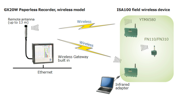GX20W Paperless Recorder Wireless Model: Example System Configuration
