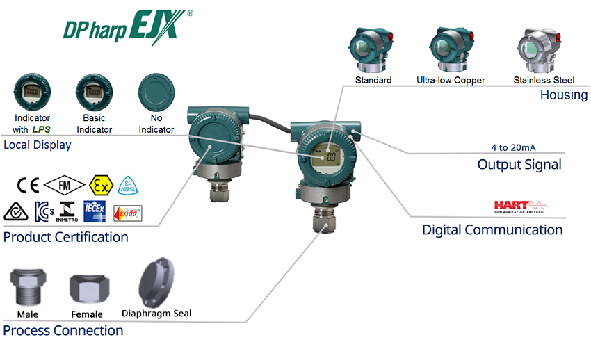 EJXC40A Differential Pressure Digital Remote Sensor (DRS) Overview