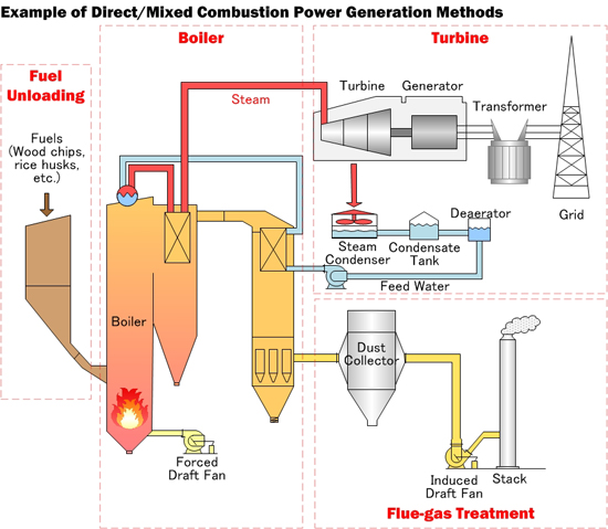 Example of Direct/Mixed Combusion Power Generation Methods