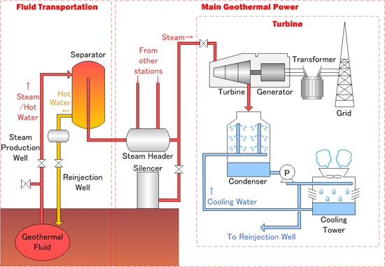 Geothermal Power Generation Process