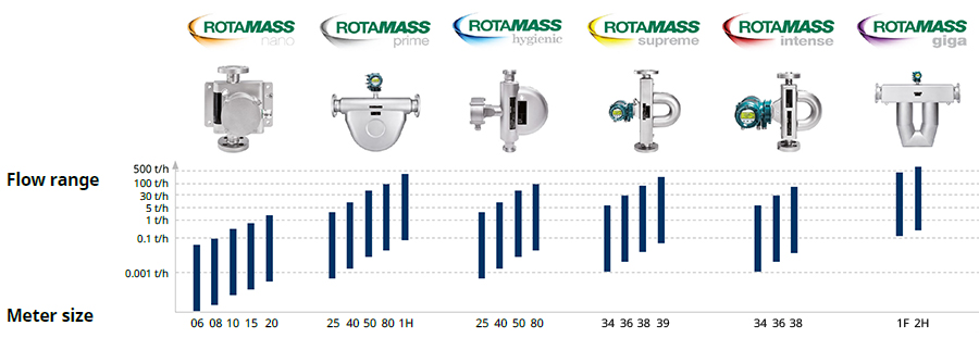 ROTAMASS TI Specification