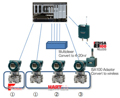 EJX Multi-Variable Transmitter Outputs