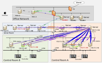 A compromised control network