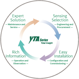 YTA Total Insight