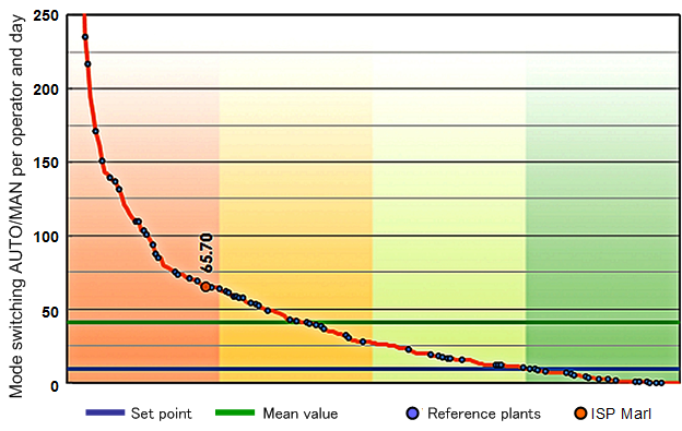 Fig. 3 Typical OPP benchmarking result for the number of repeat interventions