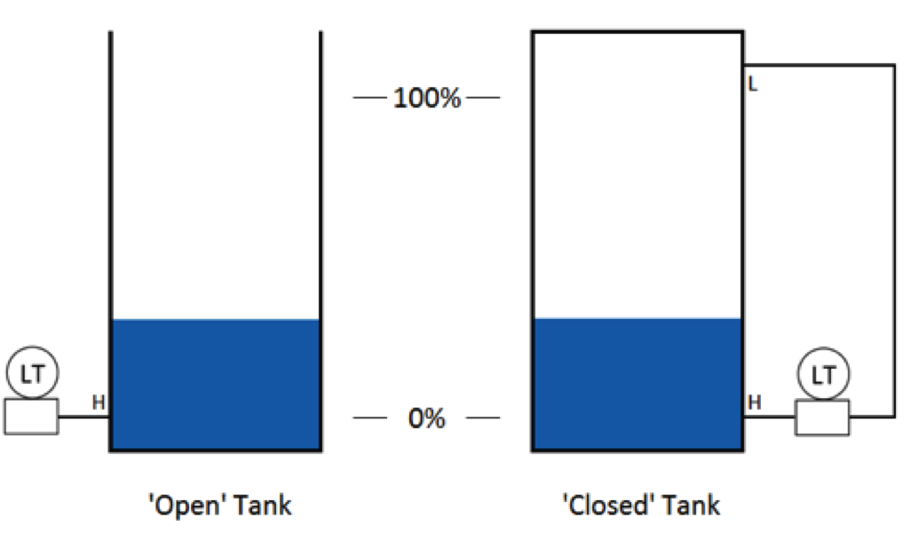 Differential pressure level measurement with 'Open' Tank and 'Closed' Tank