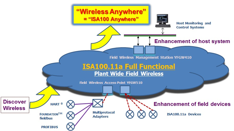 Field Wireless | Yokogawa Electric Corporation