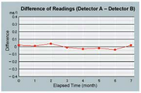 difference-of-readings