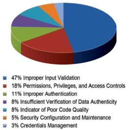 Figure 1 Categories of vulnerabilities identified in 2009-2010